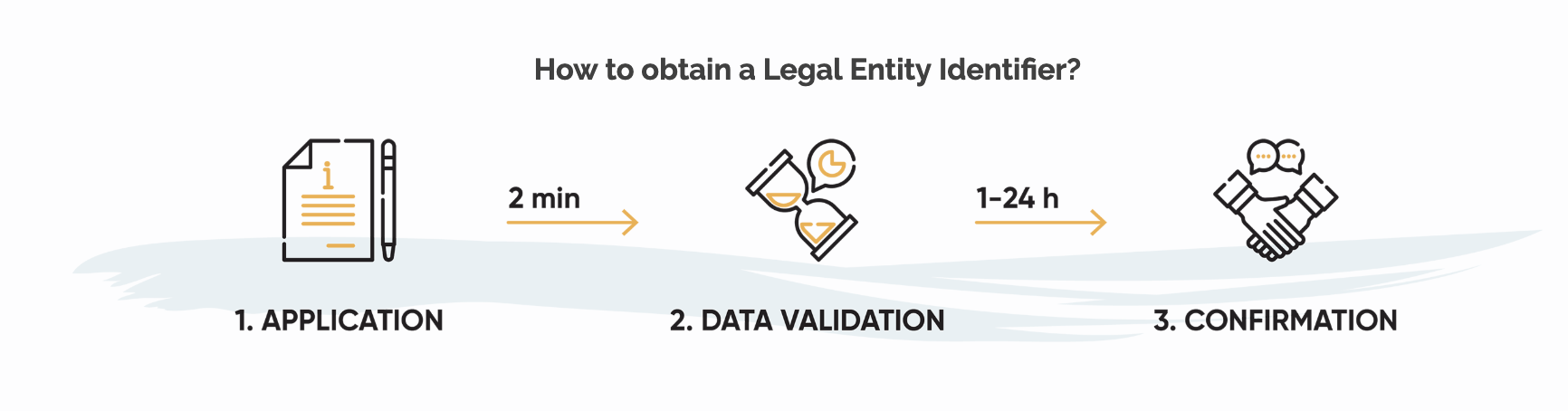 How to obtain a Legal Entity Identifier?